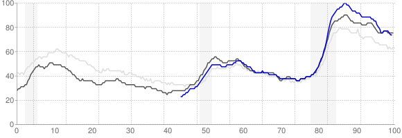 Unemployment Rate Trends - Charlotte, North Carolina